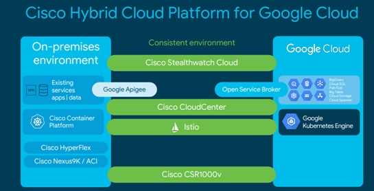 (image reference from google cisco hybrid cloud challenge blog)