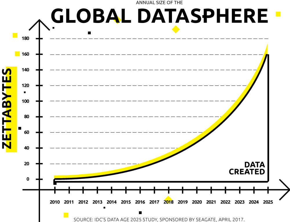 Global Datasphere