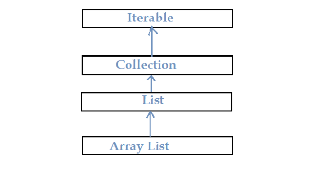 Hierarchy of java Arrary List