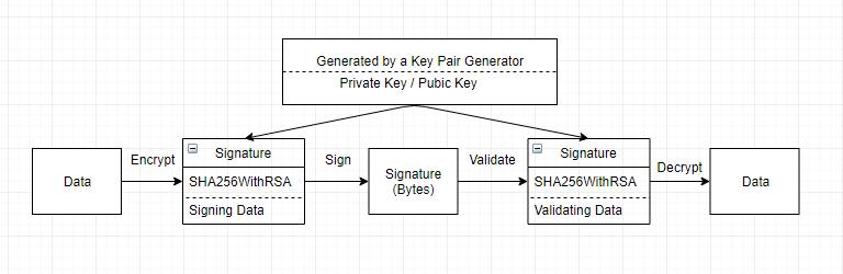 Asymmetric JCE Cryptography API Using RSA Algorithm in Mule