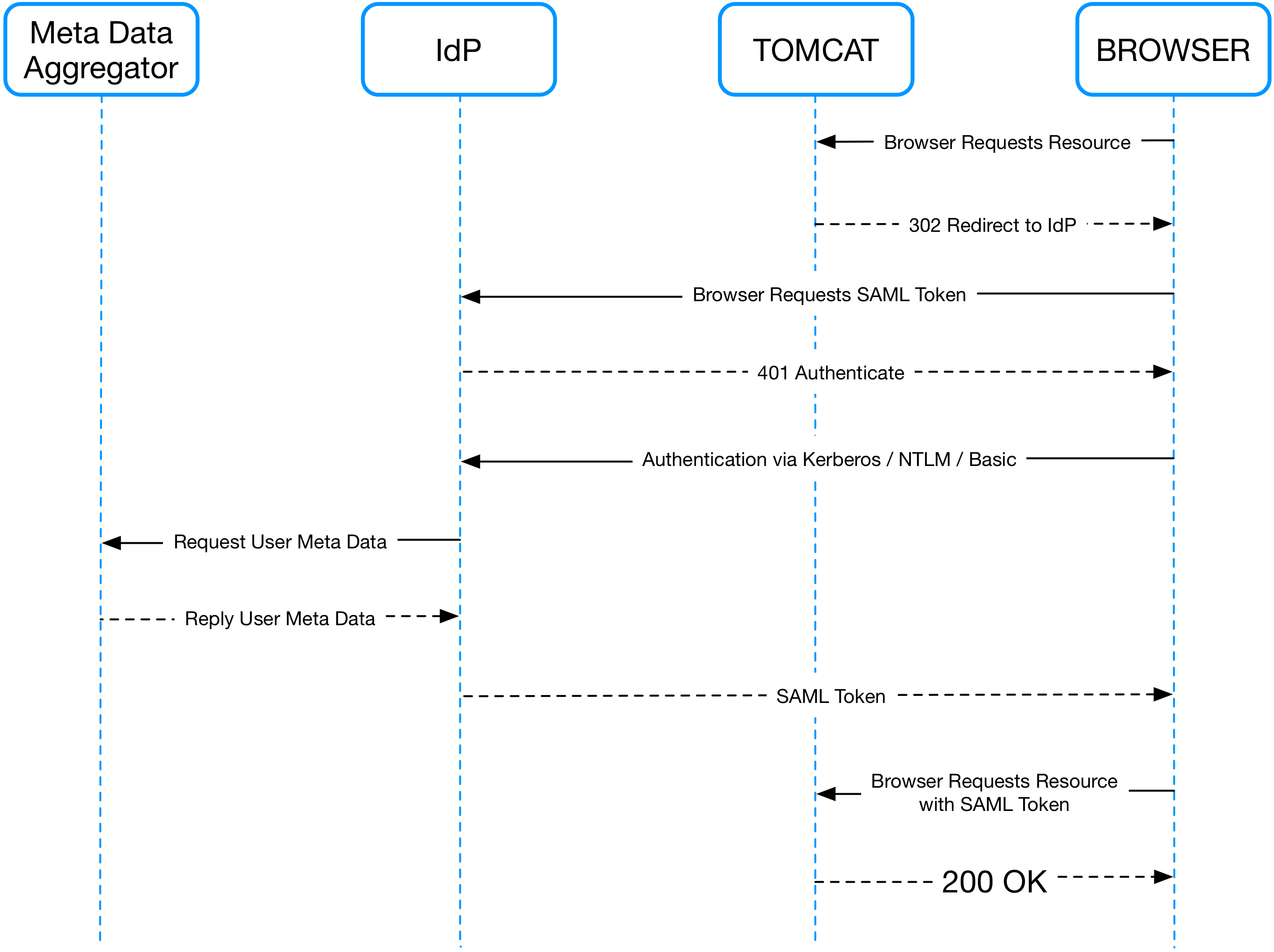 Single Sign-On Made Easy: SAML With Tomcat and PicketLink - DZone