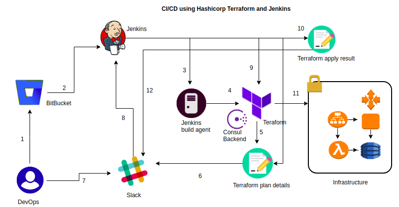Immutable Infrastructure CI/CD Using Hashicorp Terraform and