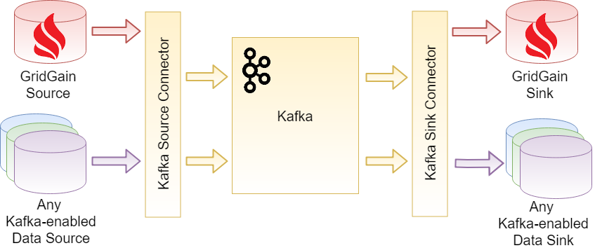 Using GridGain With Kafka Connector - DZone Big Data