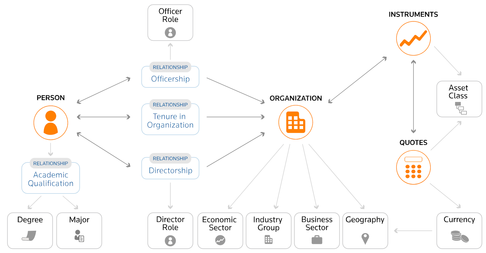 The schema of the Refinitiv Permid knowledge graph