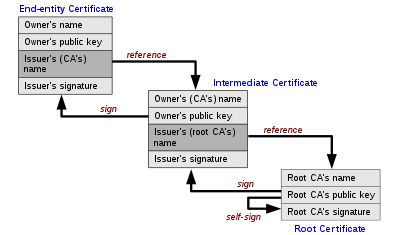 Everything About HTTPS and SSL (Java) - DZone Security