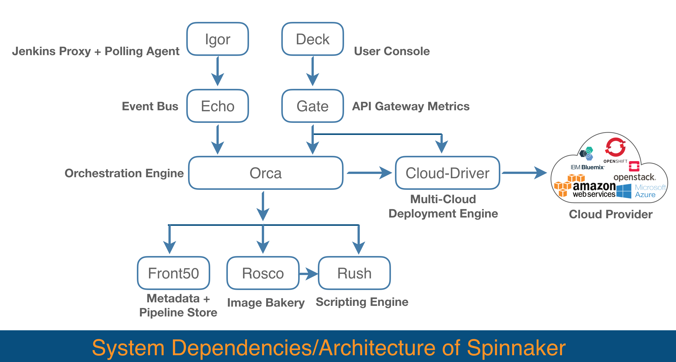 CI/CD for Kubernetes With Jenkins and Spinnaker - DZone Cloud
