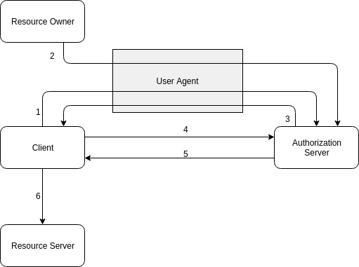 The Right Flow for the Job: Which OAuth 2 0 Flow Should I
