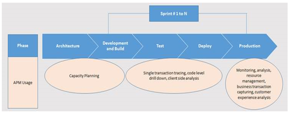 Performance Engineering in the Age of Agile and DevOps