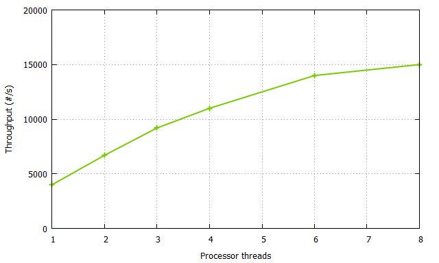 Throughput as a function of thread count