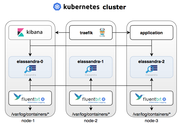 Kubernetes Logs Analysis With Elassandra, Fluent-Bit and