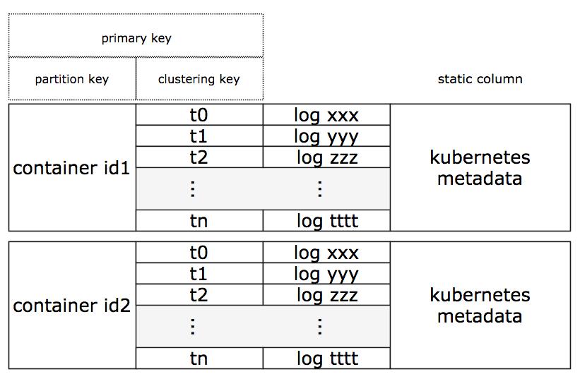 Kubernetes Logs Analysis With Elassandra, Fluent-Bit and