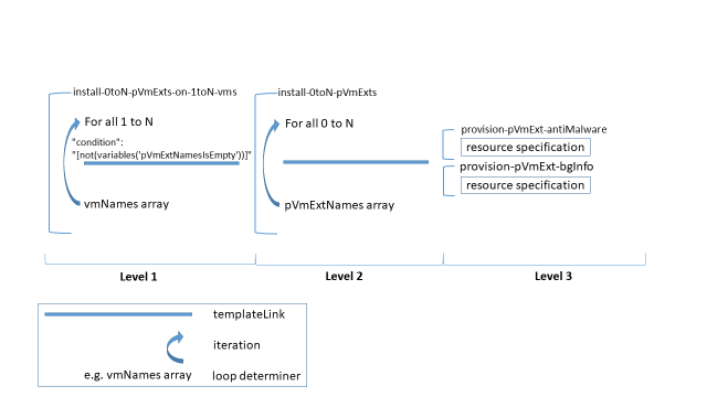 Azure Resource Manager Templates and Nested Loops: A Commentary