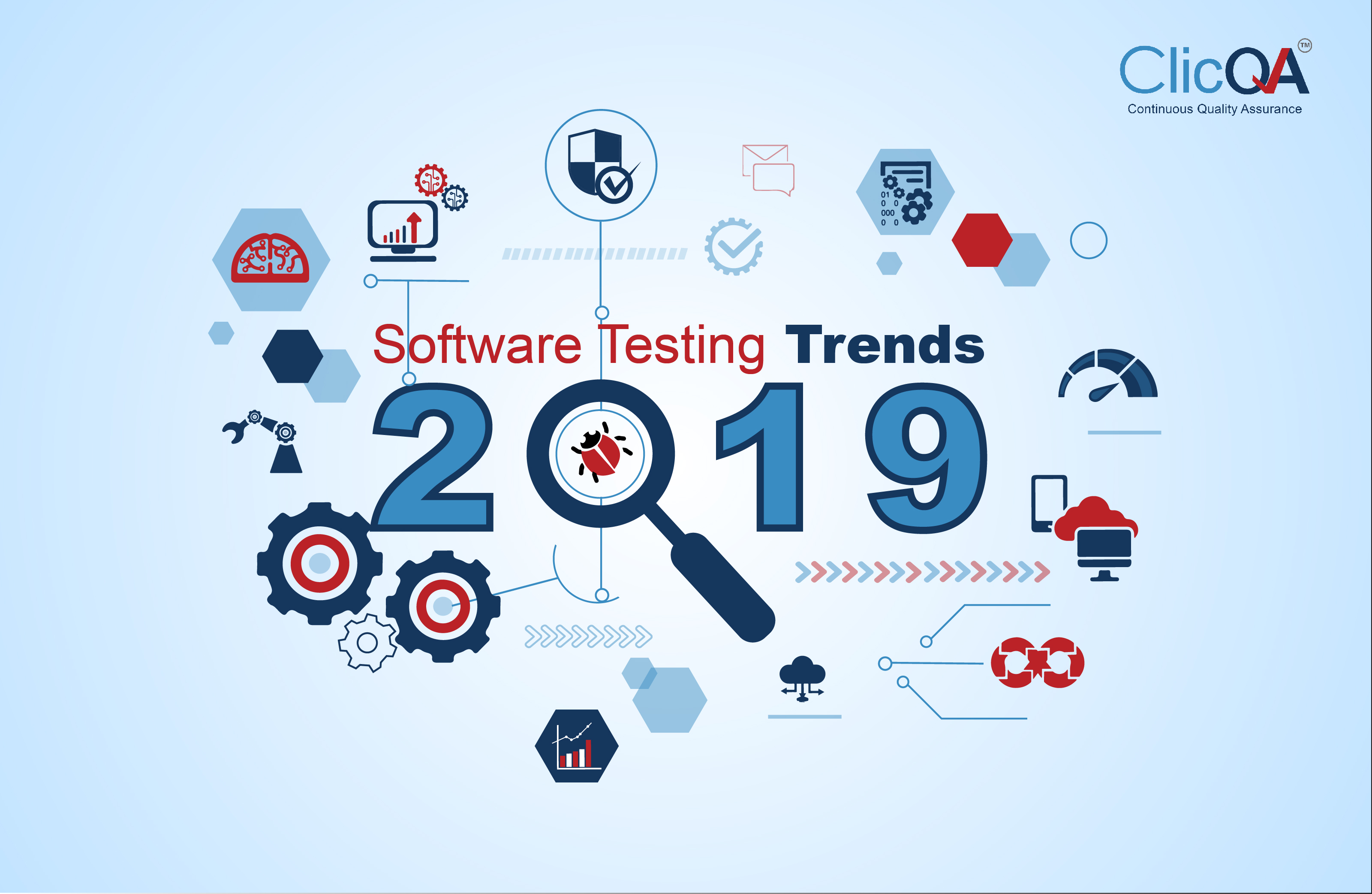 Software Testing Trends 2019