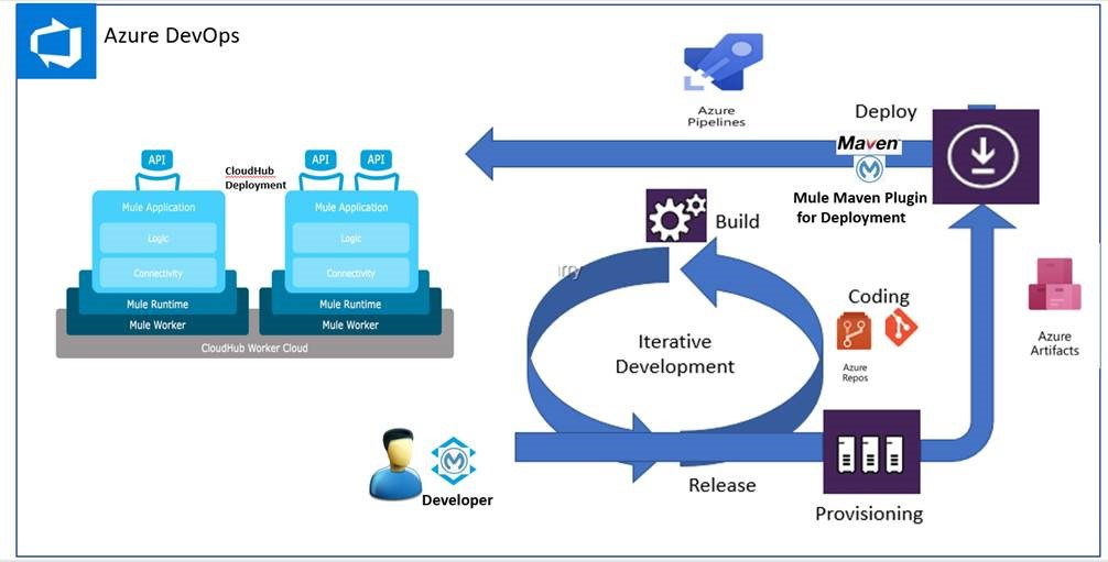 Deploying a Mule Application to CloudHub Via AWS, Azure, and