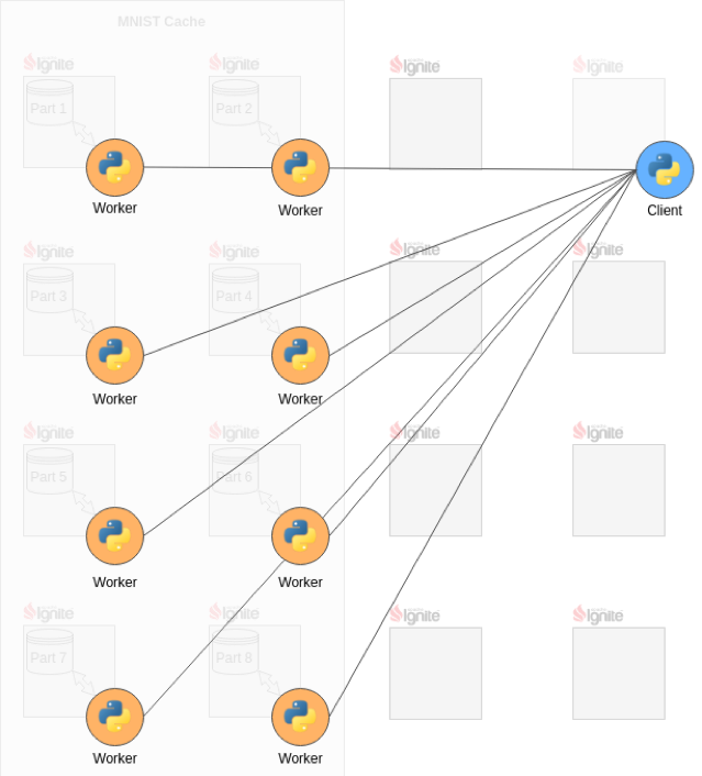 Figure 2: TensorFlow Client and Workers.