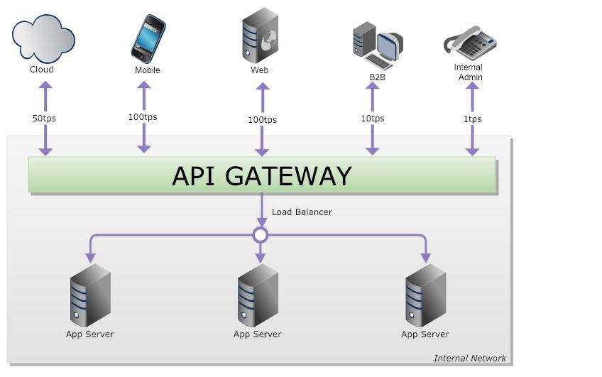 API Gateway to the Rescue - DZone Microservices