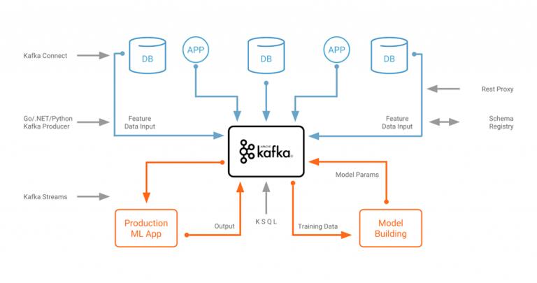 Apache Kafka + KSQL + TensorFlow for Data Scientists via
