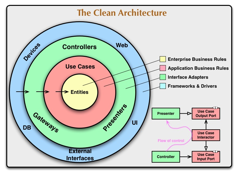 Uncle Bob's Clean Code Architecture