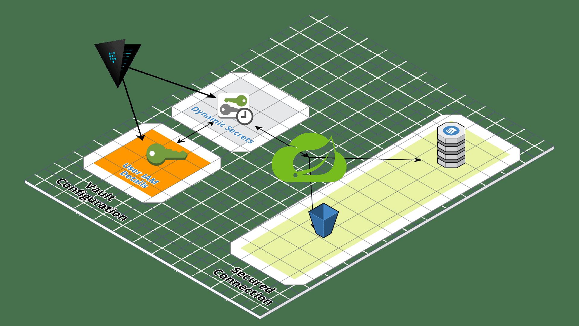 Secrets Management: Using Vault for Accessing the Cloud