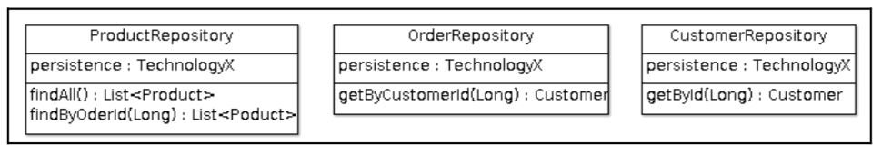 Implementing Data Repositories - DZone Java