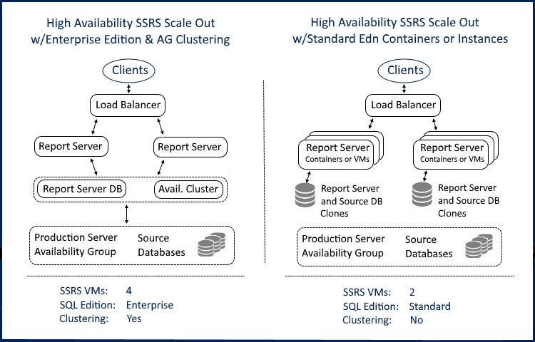 SQL Server SSRS Scale Out With Containers - DZone Database