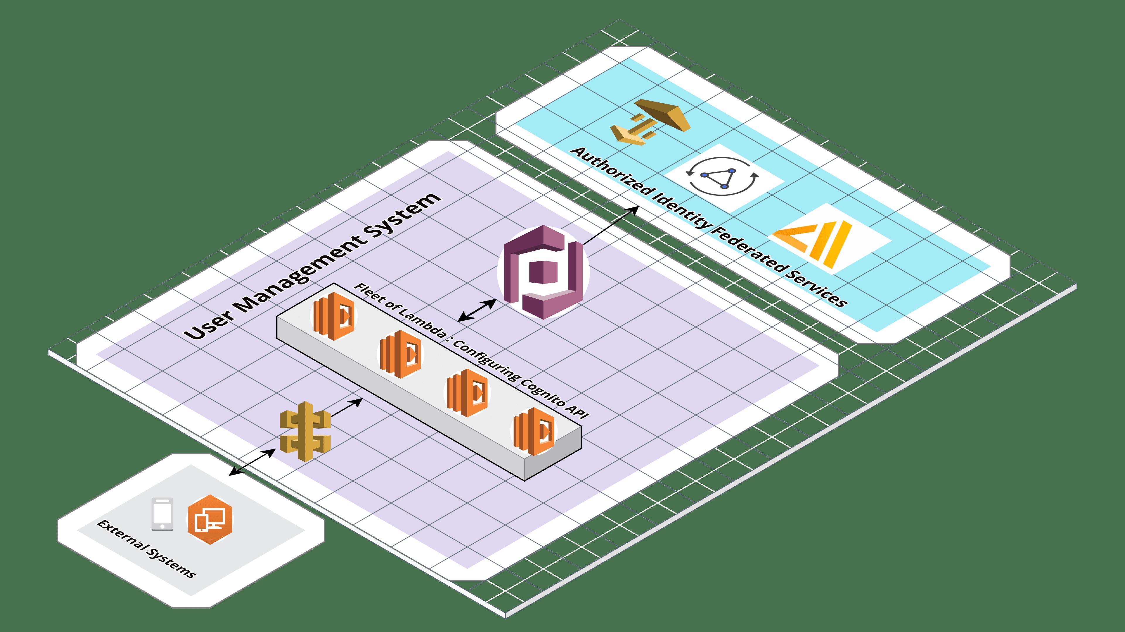Serverless User Management Using AWS Cognito and Lambda - DZone Cloud