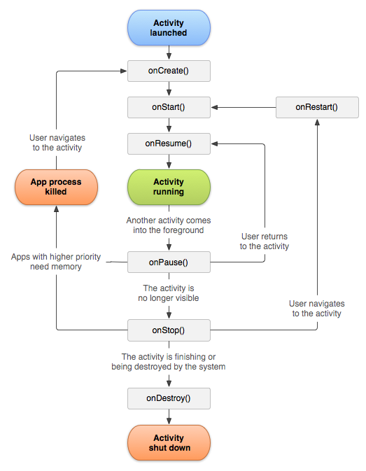 Android Activity Lifecycle Diagram
