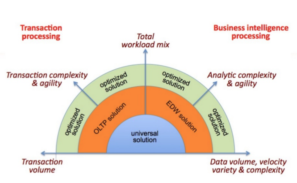 Transaction-Analytics spectrum.  Source: BI Research