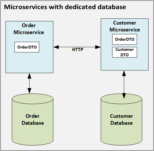 Microservices database