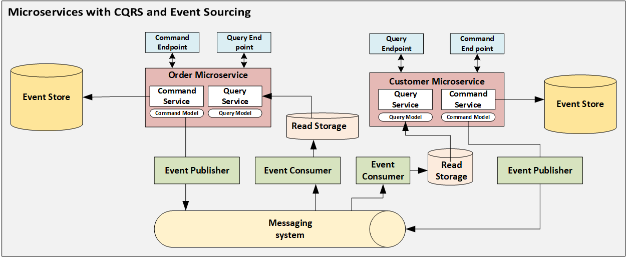 Microservices With CQRS and Event Sourcing - DZone Microservices