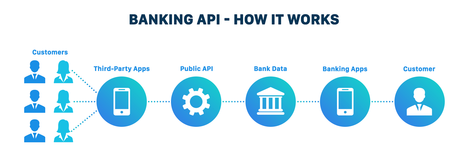 Top 10 Banking APIs: Make Your App Transactions More Secure in 2019