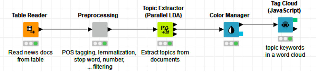 LDA for Text Summarization and Topic Detection - DZone AI