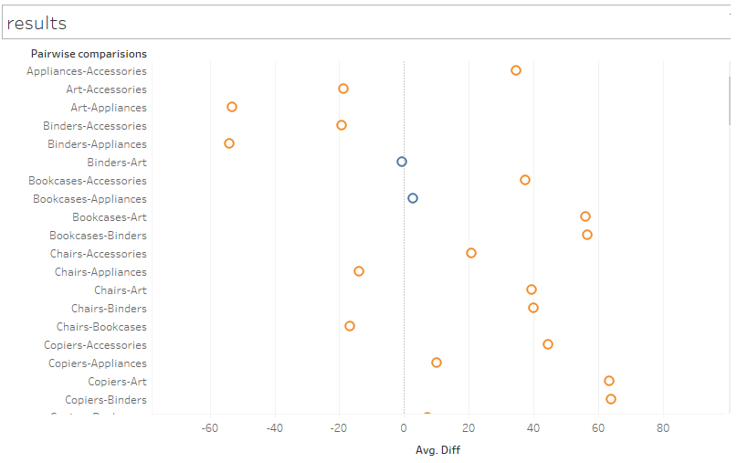 Tableau + R: Back Your Data Visualizations With Statistical