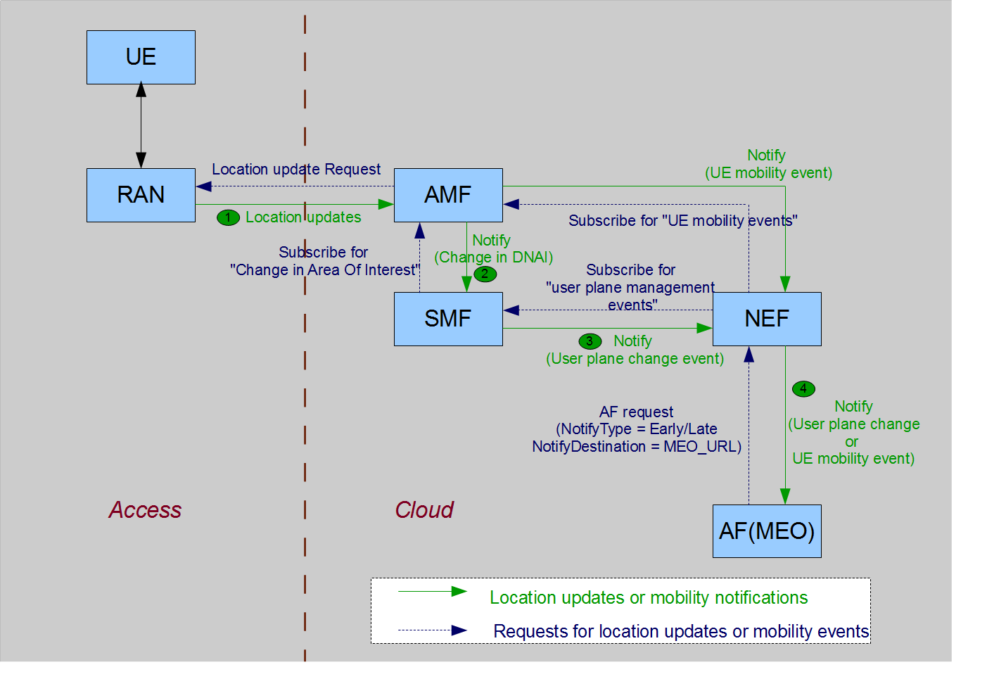 UE Application Initiation and Offloading on MEC Deployments