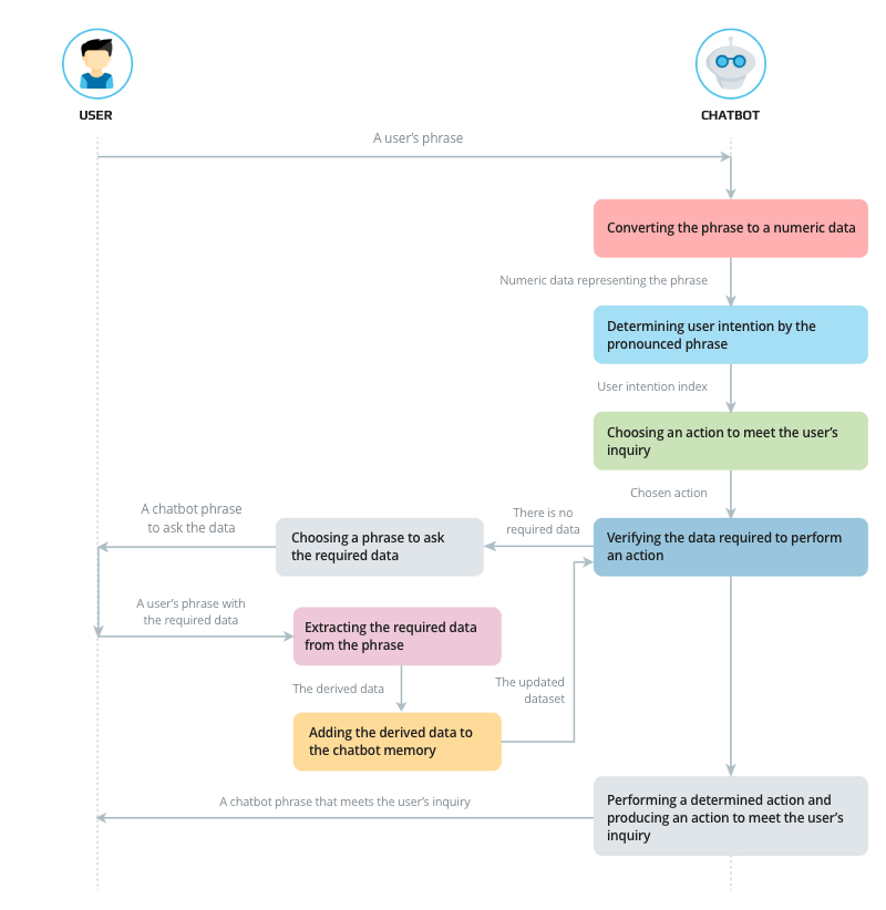 The architecture of interaction between a user and a chatbot