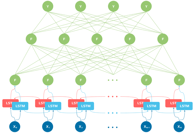 The architecture of the recurrent neural network with a bi-directional LSTM