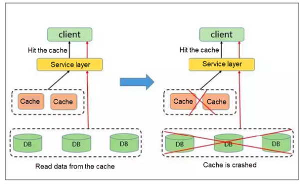 Redis Hotspot Key Discovery and Common Solutions - DZone Database