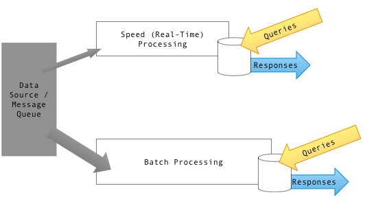 Lambda Architecture — Separate realtime & batch processing pipeline