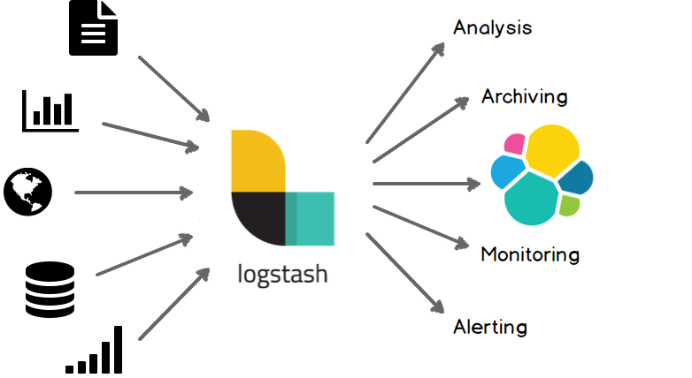 Migrating MySQL Data to ElasticSearch Using Logstash - DZone