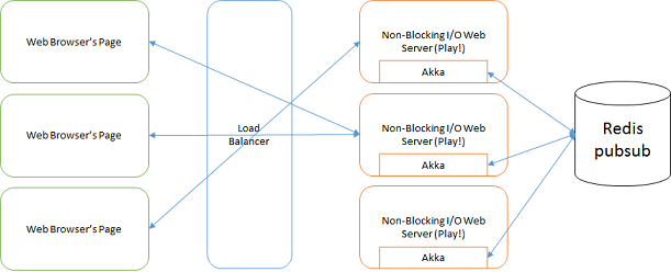 Image titleFigure 1—The architecture of Scalable WebSocket