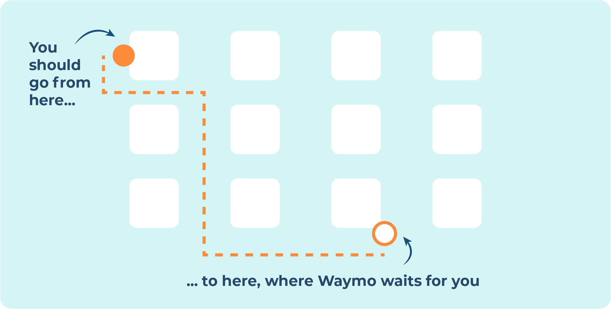 Waymo can park at the designated spots only