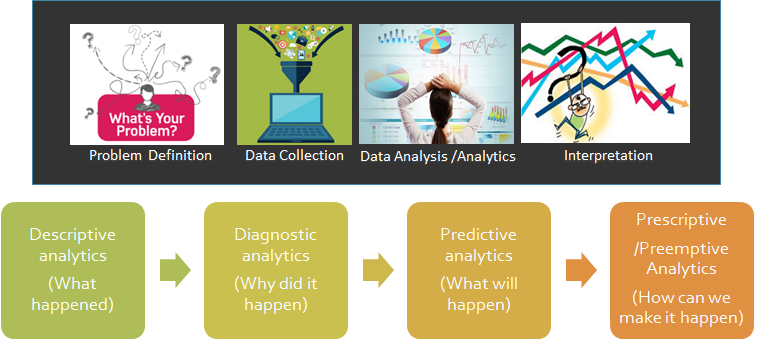 Key Steps in Data Science
