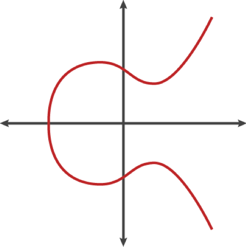 Best elliptic curve for cryptocurrency