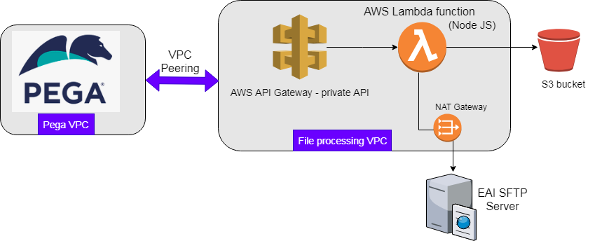 Architecture of Serverless Architecture