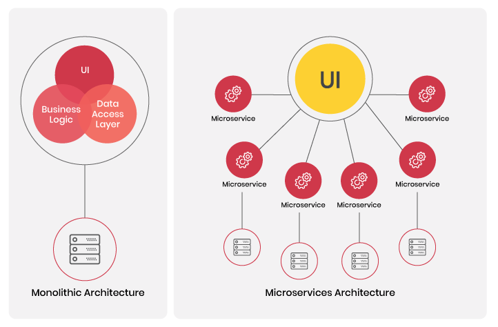 Monolithic vs. Microservices Architecture