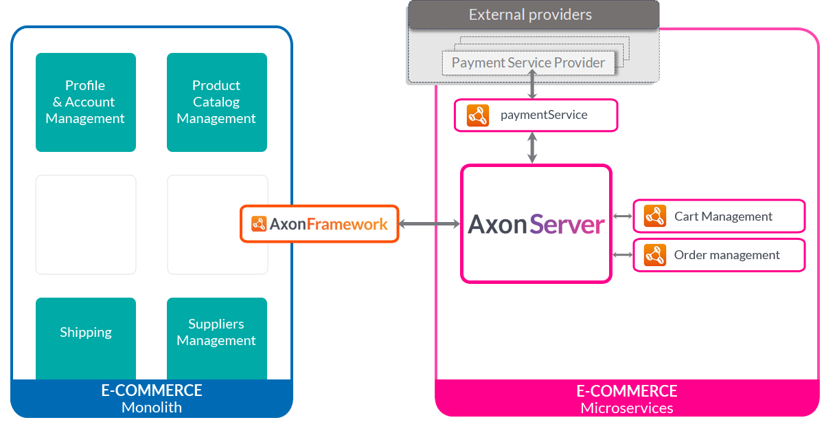 Strangling a Monolith With the Axon Server - DZone Microservices