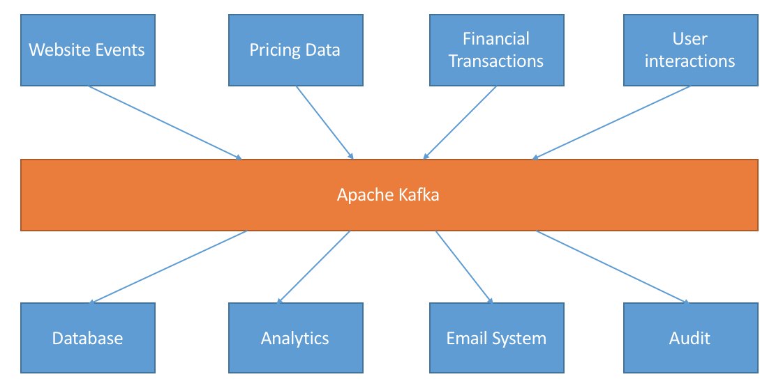 Use of Kafka as a centralized messaging bus among various components of the system