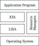 Figure 1: LIXA and XTA architecture overview