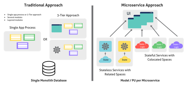 Why We Need a New Breed of Hybrid Microservices Platform ...