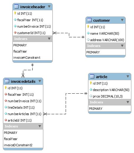 Optimizing Relationships Between Entities in Hibernate - DZone Database